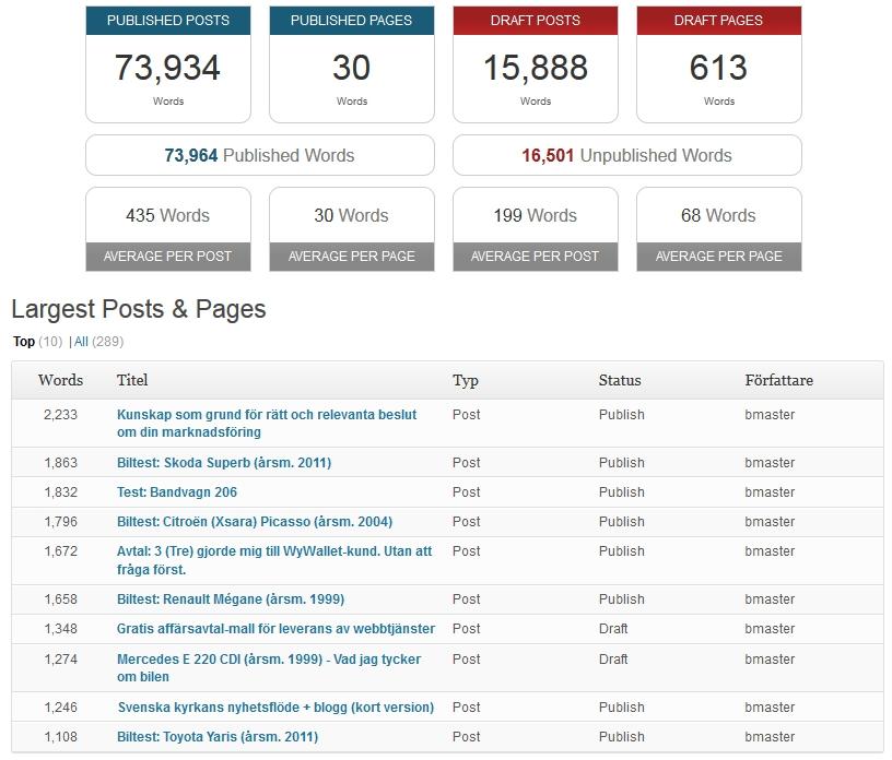 Bloggstatistik - Antal ord - BjornSennbrink.se